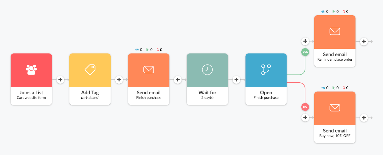 Automizy's email sequence builder showcased