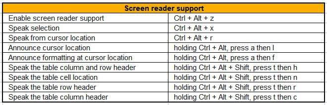 screen reader shortcuts