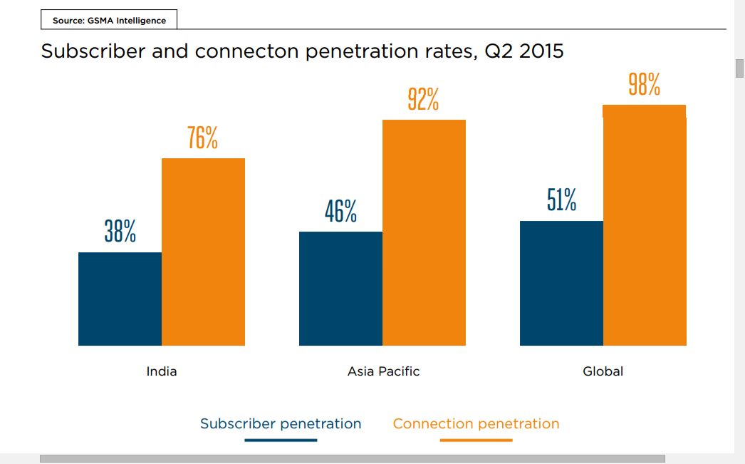 From broadband penetration asia 2010