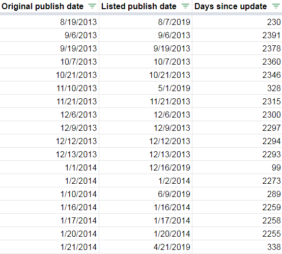 spreadsheet showing original and updated publish dates.