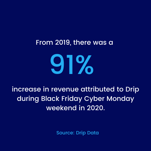From 2019, there was a 91% increase in revenue attributed to Drip during Black Friday Cyber Monday weekend in 2020.