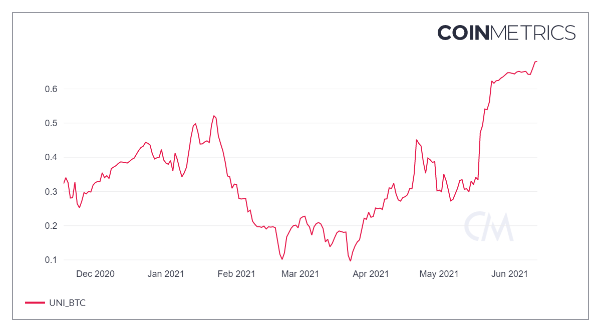 CoinMetrics chart with rising red line.