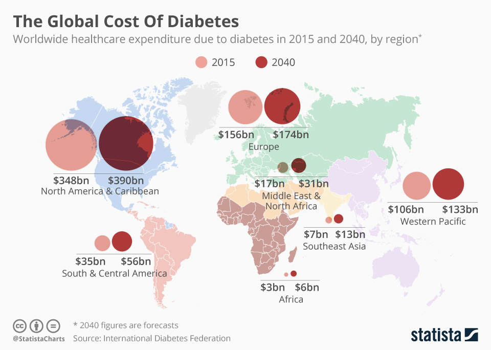 Image result for Global cost of Diabetes