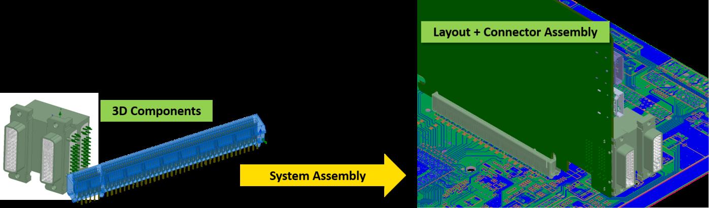 Продвинутая технология 3D сборки ANSYS позволяет осуществить сборку из моделей печатных плат, компонентов и разъёмов в рамках единой модели<br />Слева направо: 3D модели компонентов; сборка системы; модель печатной платы с разъёмами