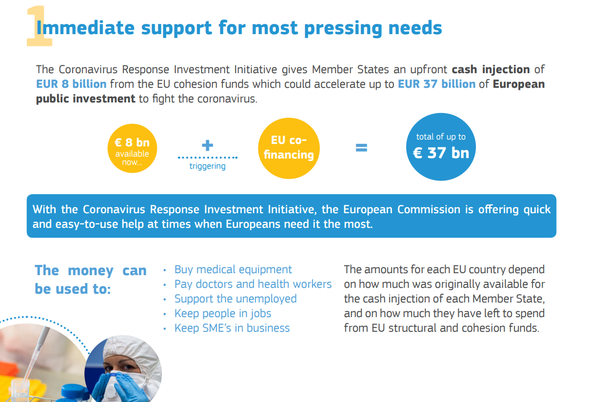 CRII - Factsheet European Commission