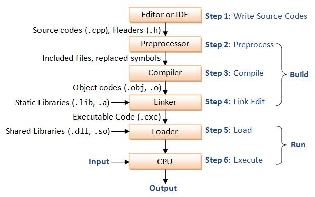 Complier and Linker C/C++