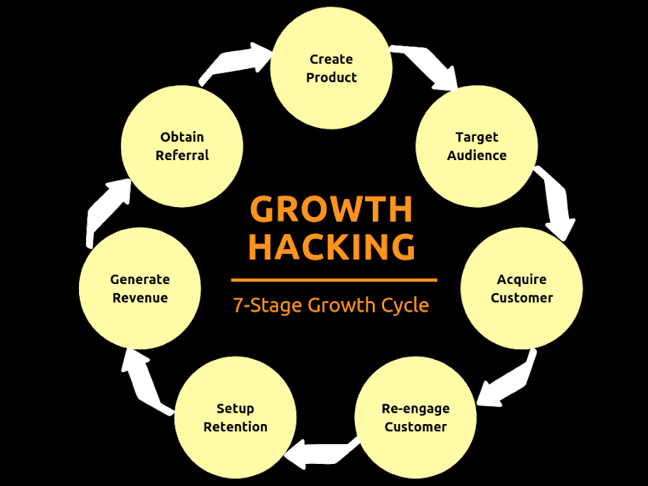 Growth Hacking Stanley Ip