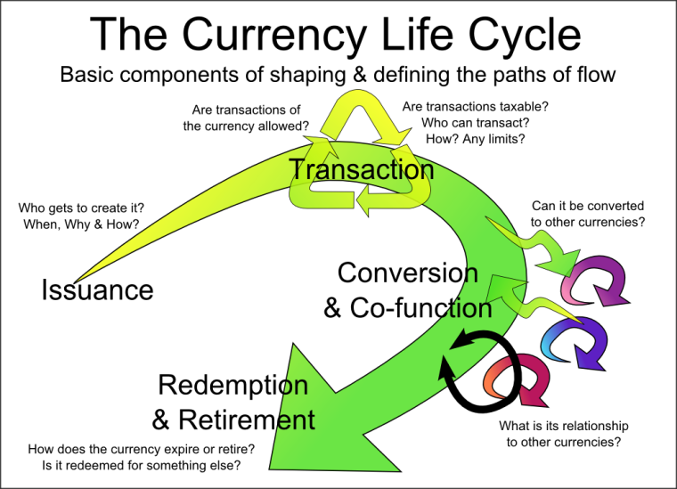 Currency Life Cycle