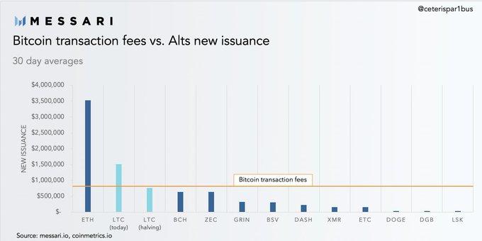 network fee bitcoin