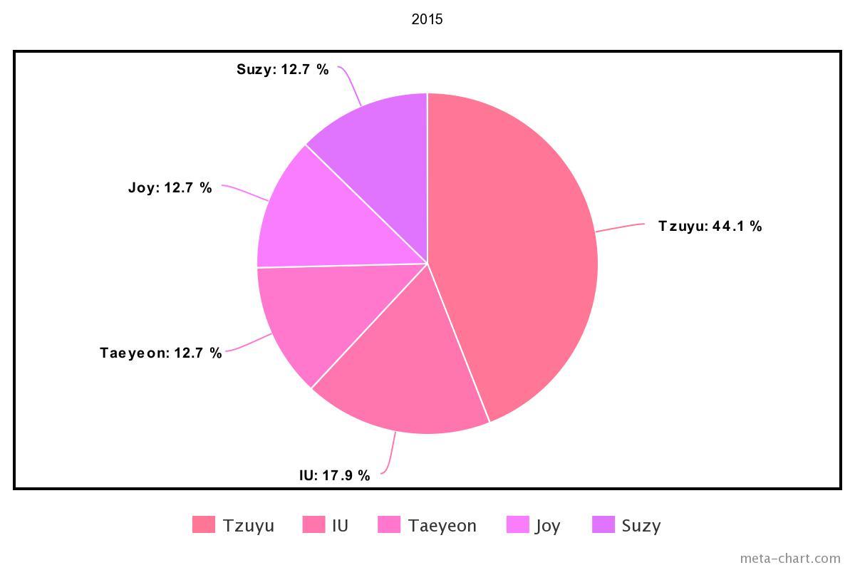 meta-chart - 2021-03-08T143716.085