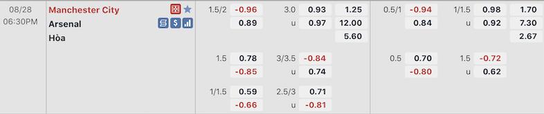Soi kèo, dự đoán kết quả Ngoại hạng Anh, Manchester City vs Arsenal (18 giờ 30, ngày 28.8): Pháo thủ dễ thất thủ - ảnh 2