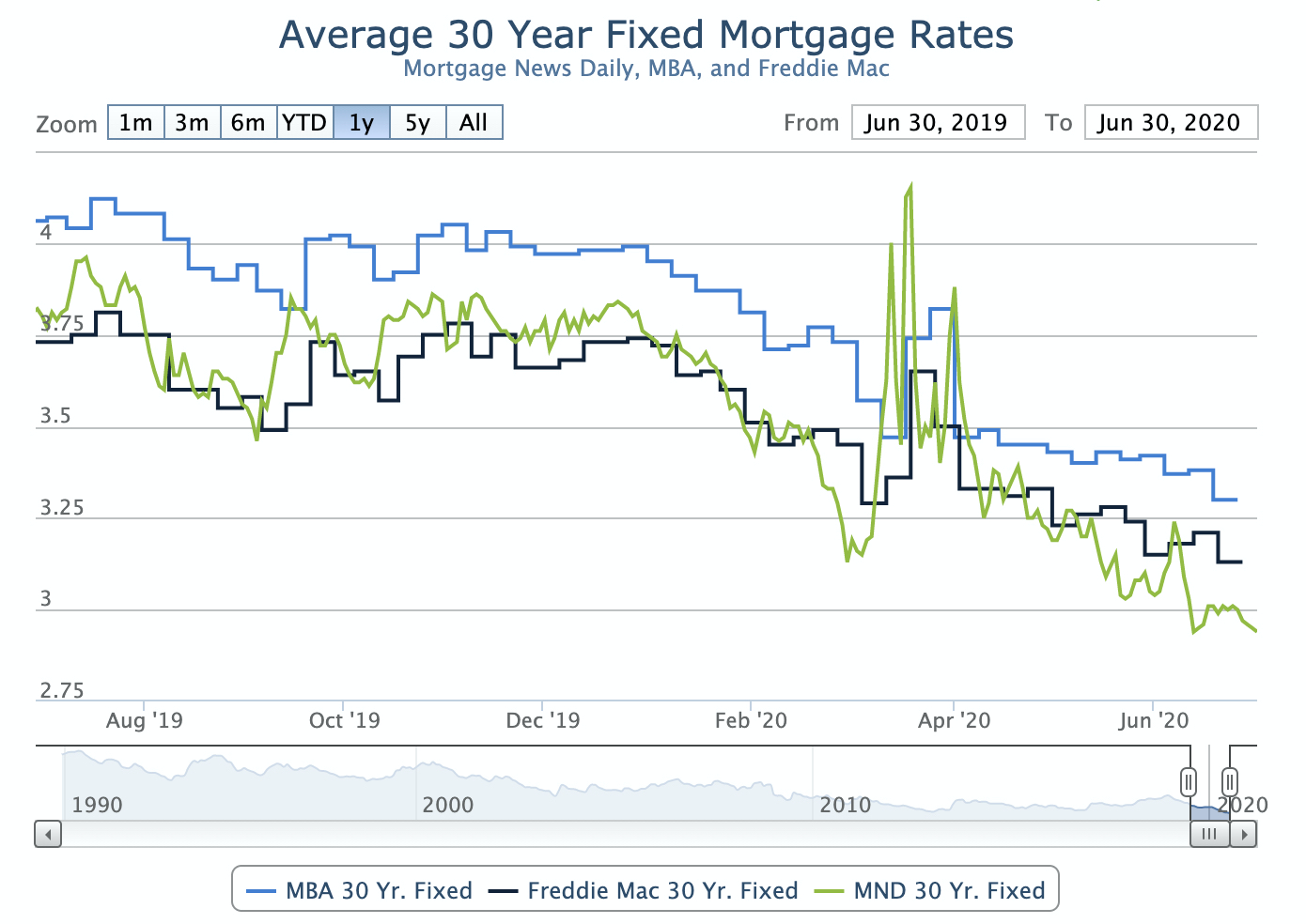 mortgage rates for June 2020