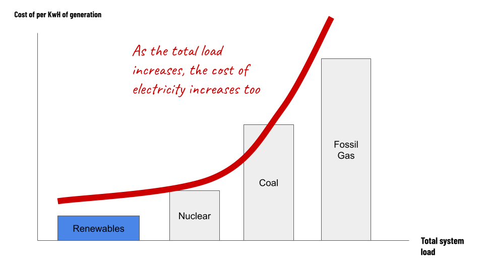chart showing the cost of electricity climbing as the total system load climbs.  In order, from lowest to highest.  renewables, nuclear, coal, fossil gas