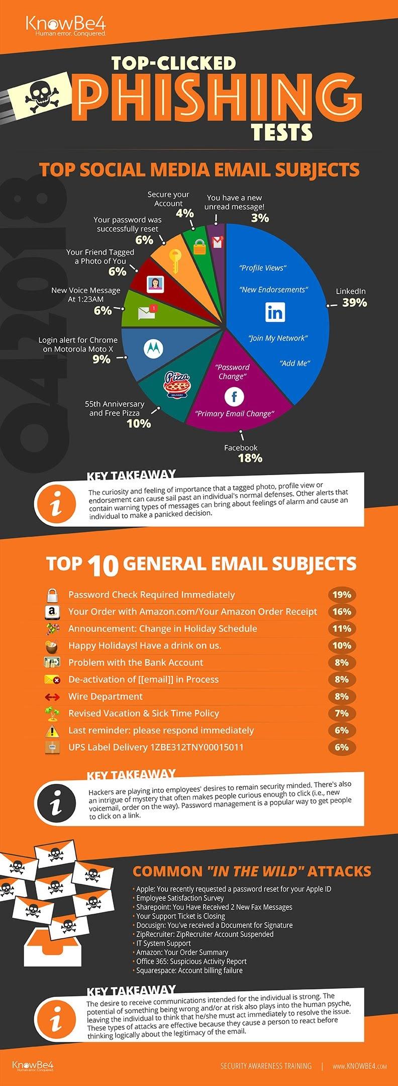 Asuntos de correo electrónico más utilizados para hacernos caer en la trampa del phishing