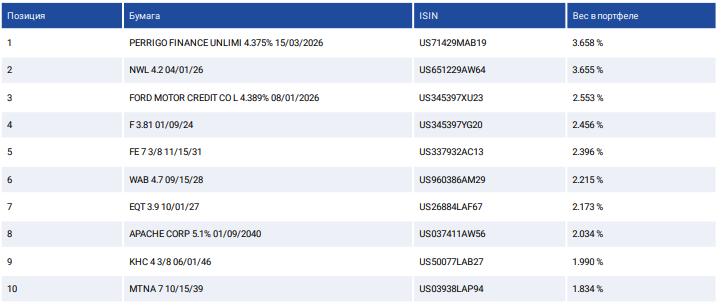 Таблица топ-10 облигаций в составе FXRD ETF