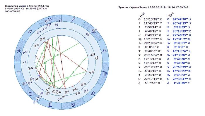 Уран в Тельце в 2018-2026