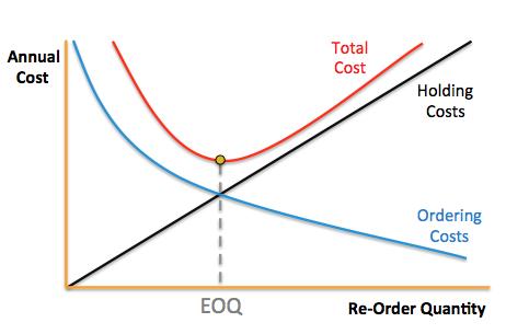 กราฟจุด EOQ หรือปริมาณการสั่งซื้อที่ประหยัดที่สุด
