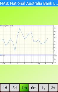 ASX Stocks: Australia Stock Markets - náhled