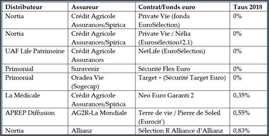 Tableau des pires rendements des fonds d'assurance vie en euross