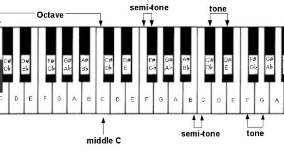 Chord Piano For Beginners Android Apps On Google Play