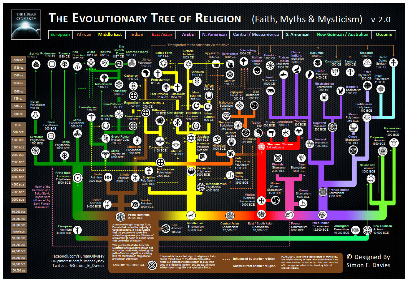 The evolution of religion (family tree)