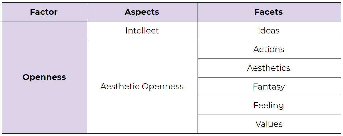 The Openness factor in the Big Five Personality Model. Its aspects are Intellect and Aesthetic Openness. Its facets are Ideas, Actions, Aesthetics, Fantasy, Feeling, and Values.
