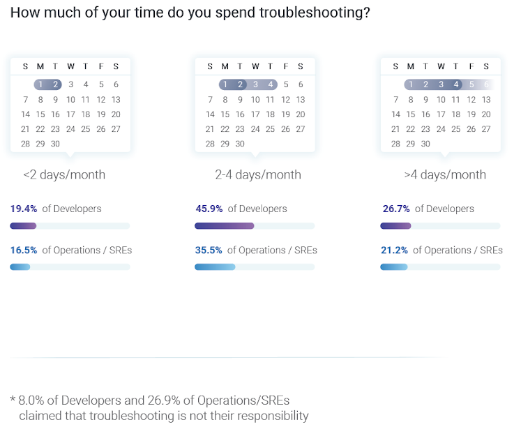 How much of your time do you spend troubleshooting?