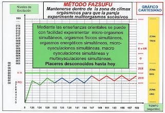 Photo: ESPAÑOL: Método fazsufu - Experimentación multi orgásmica sucesiva en pareja. ENGLISH: Method fazsufu - Multi orgasmic repetitive couple experimentation. CHINO: Fazsufu 方法 - 在對夫婦, 多性高潮的重複性夫婦實驗. ÁRABE: Fazsufu الأسلوب - مكثفة زوجين متعدد لذة الجماع