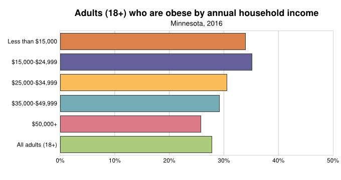 Obesity by Income