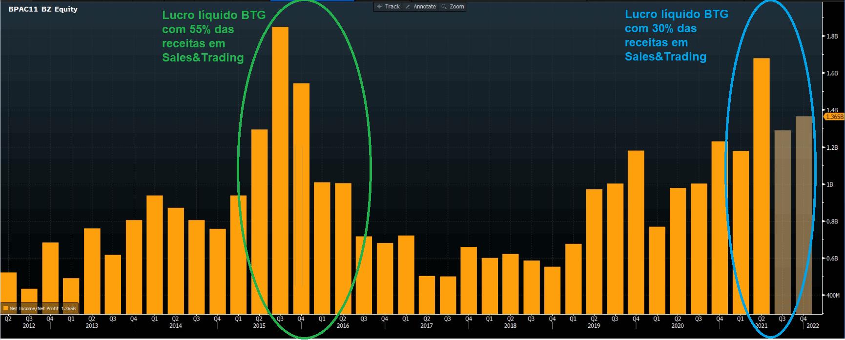 Gráfico apresenta histórico de lucro líquido BTG Pactual. Colunas opacas – expectativas dos resultados para 3T21 e 4T21.