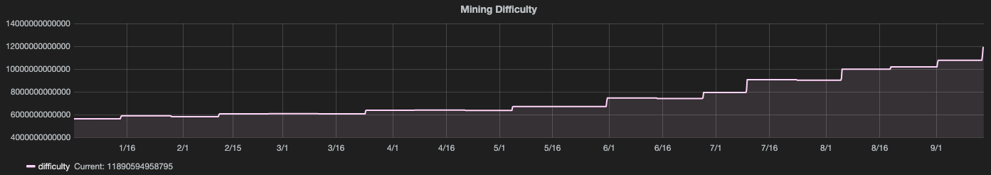 Bitcoin mining difficulty level year-to-date