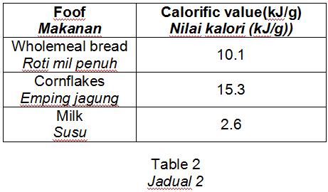 Amirul makan 25g roti mil penuh, 12 g emping jagung dan 130 g susu, Hitung nilai kalori  dalam makanannya.