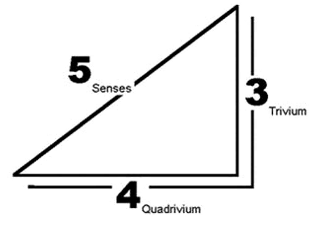 Trivium Method (of Thinking) link 2