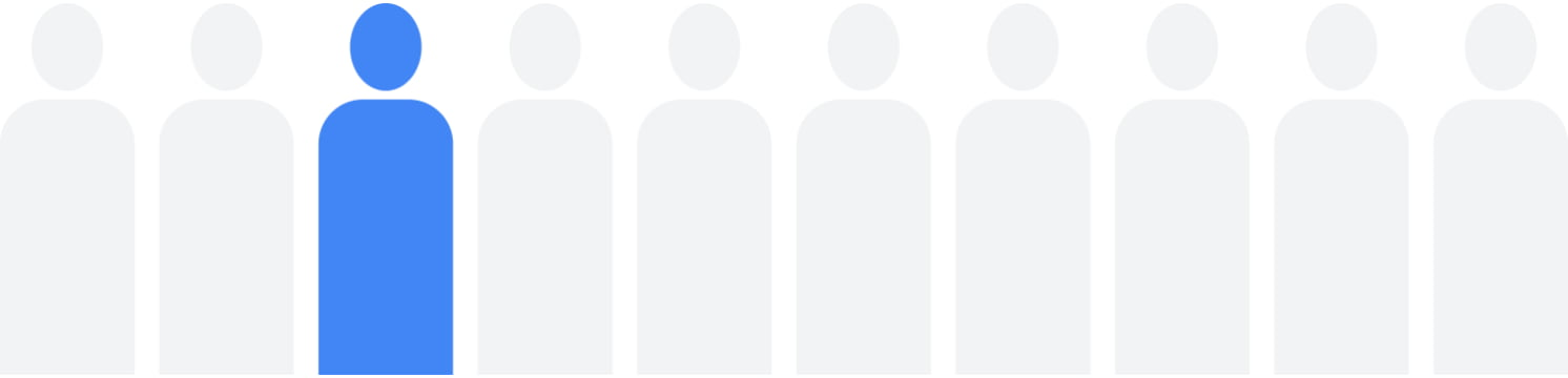 Graphic representing 1 in 10 people