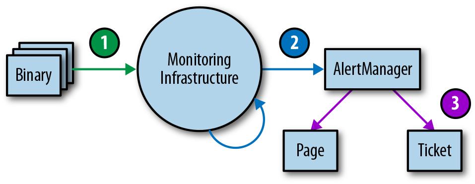 #monitoring-testing-environment-tiers