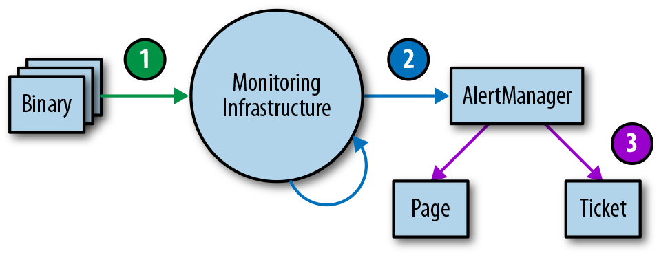 monitoring-testing-environment-tiers