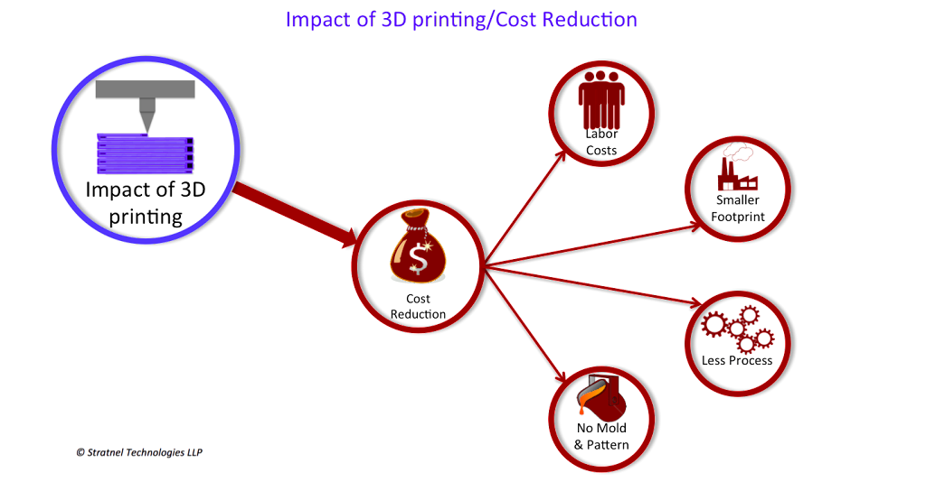 3D printing cost reduction