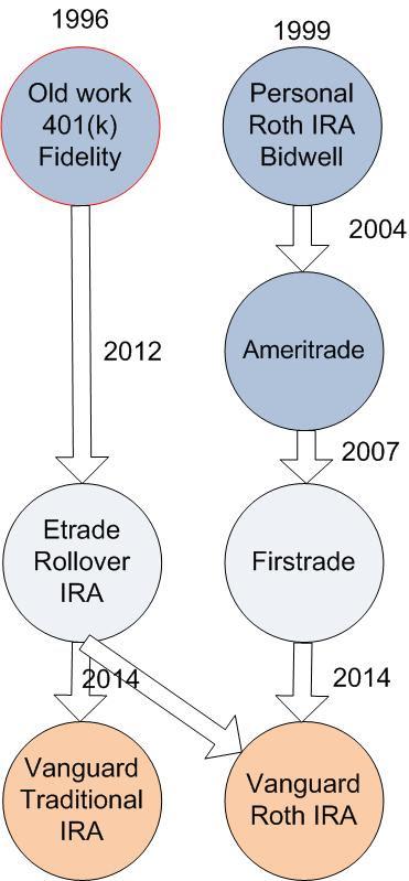Roth IRA history