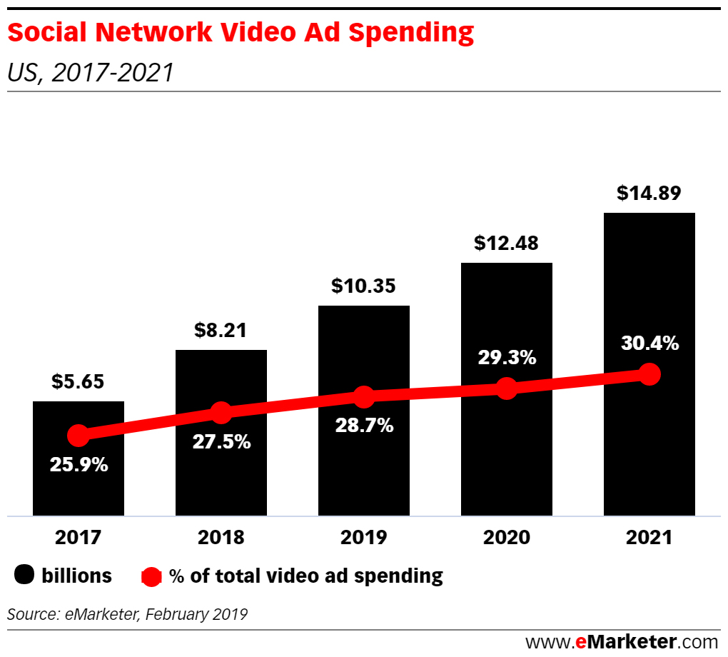 Ads in video marketing trends