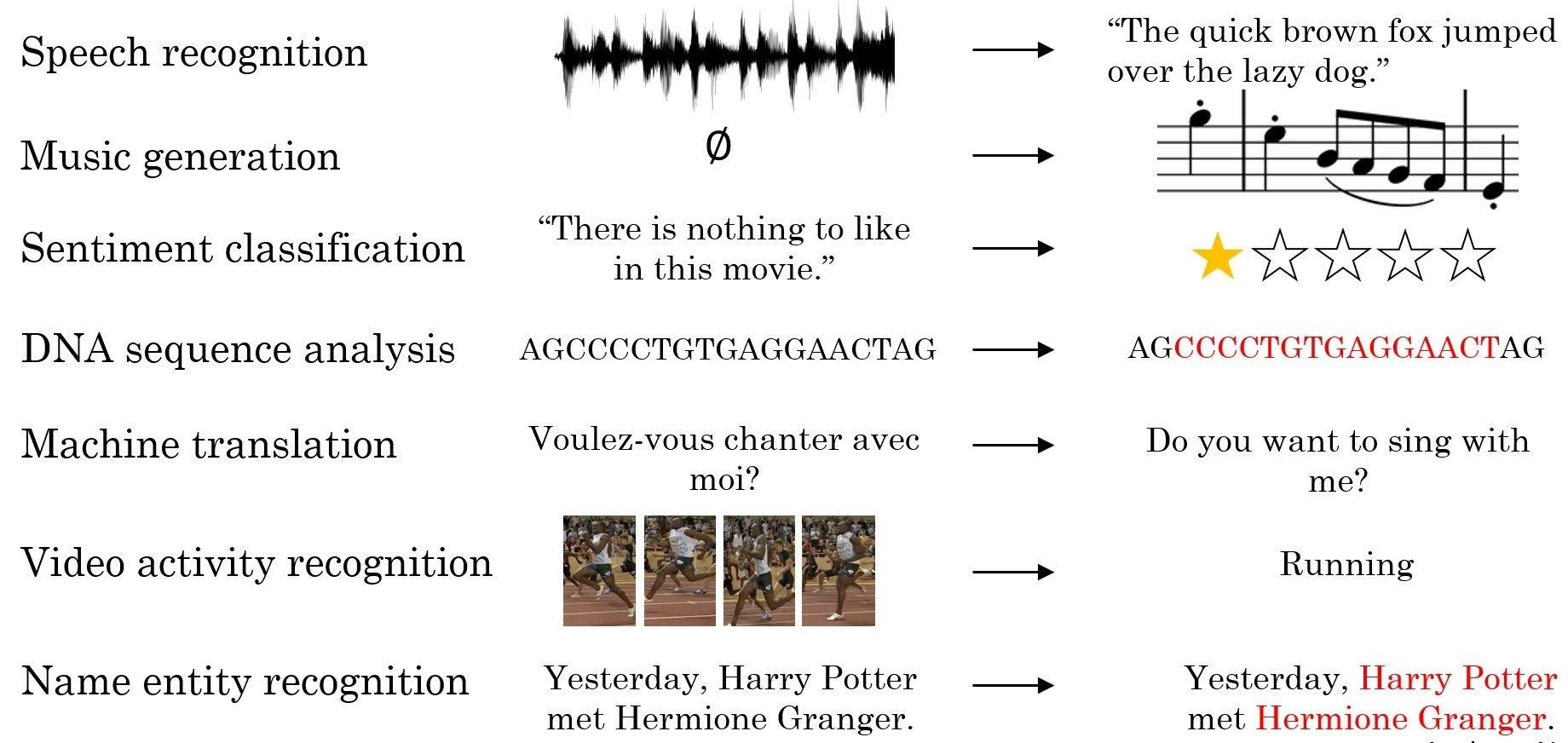 RNN examples