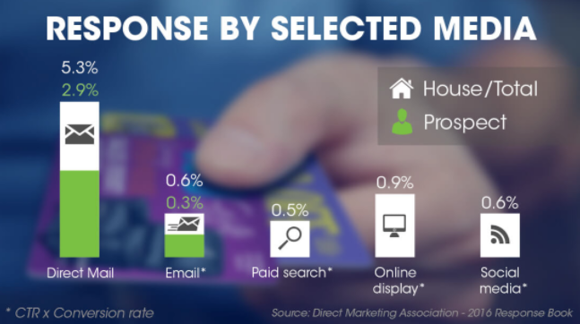 direct mail response rates vs selected media