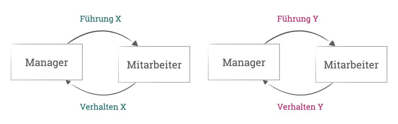 XY-Theorie - Führung und Verhalten der Mitarbeiter stehen in einer permanenter Wechselwirkung.