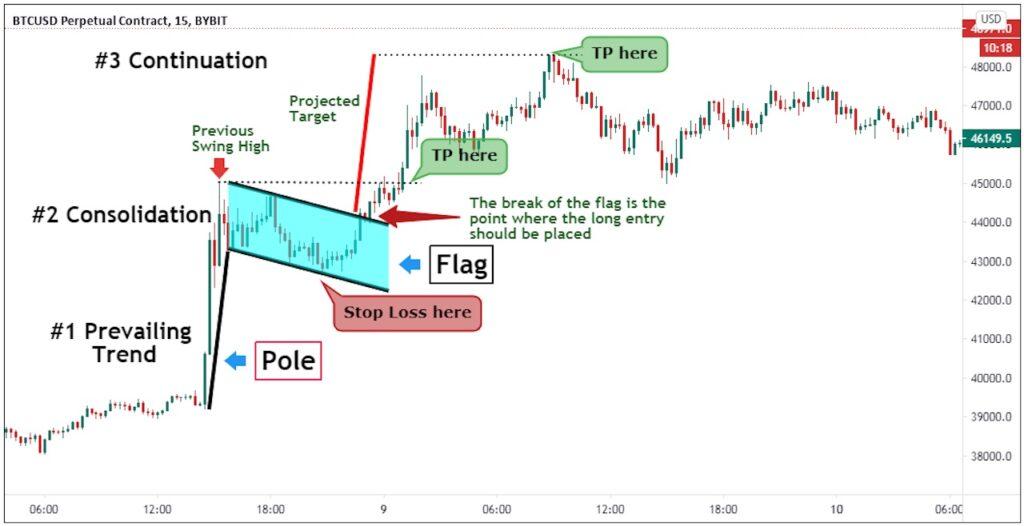 Identifying the bull flag
