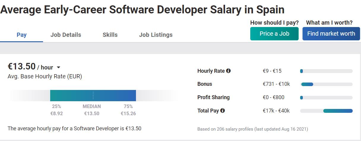 Junior developer salary Spain