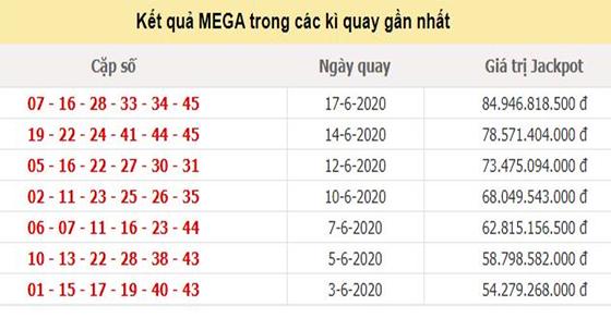 Jackpot Mega 645 đến ngày 17/5/2020