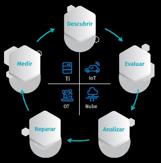 Aspectos básicos de la gestión de vulnerabilidades: lo que debe saber