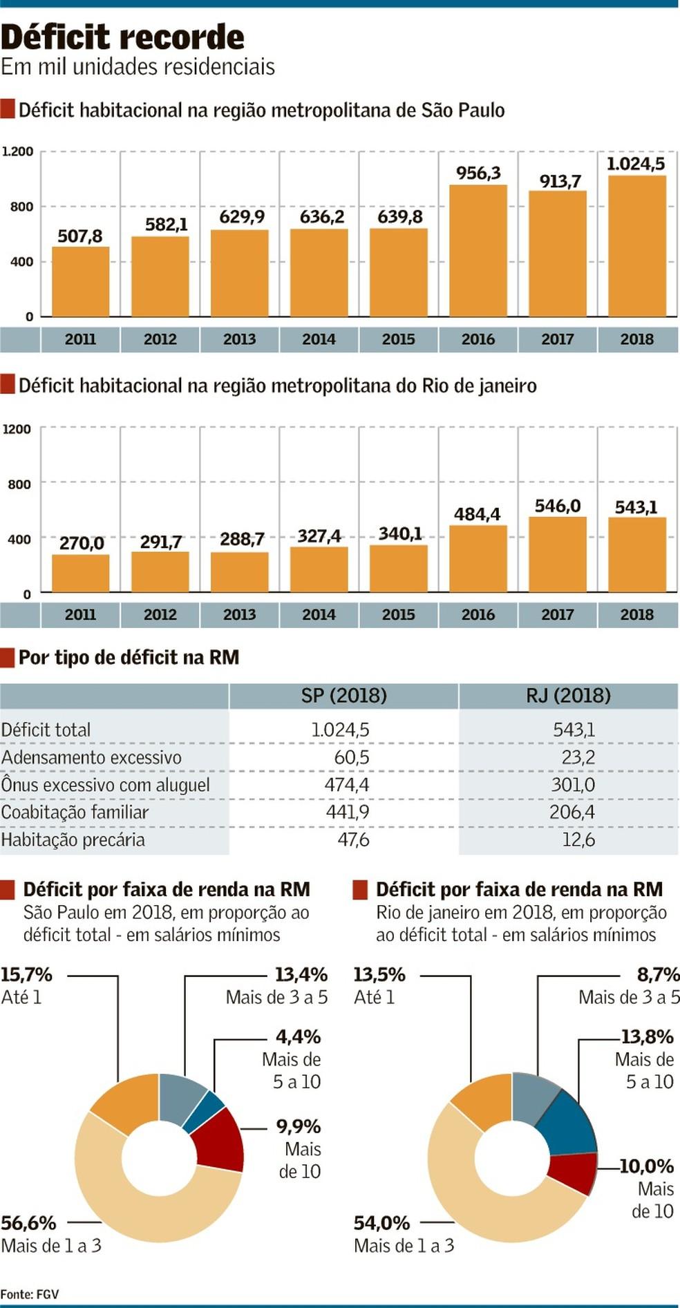 Déficit habitacional de 2011 a 2018 nas cidades de São Paulo e Rio de Janeiro.