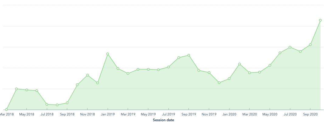 website-traffic-graph