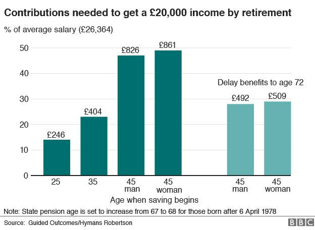 How your contributions have to change to gain an income of £20,000 in retirement (source: BBC)