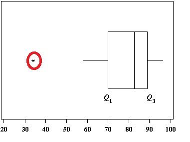 The outlier on this boxplot is outside of the box and whiskers.